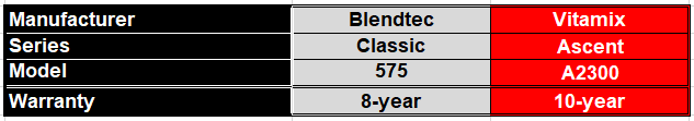 Round 7 - Table comparing warranty of a Blendtec Classic 575 and a Vitamix Ascent A2300