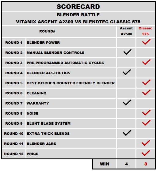 Table of Blender Battle Comparison Results between Blendtec 575 and Vitamix A2300