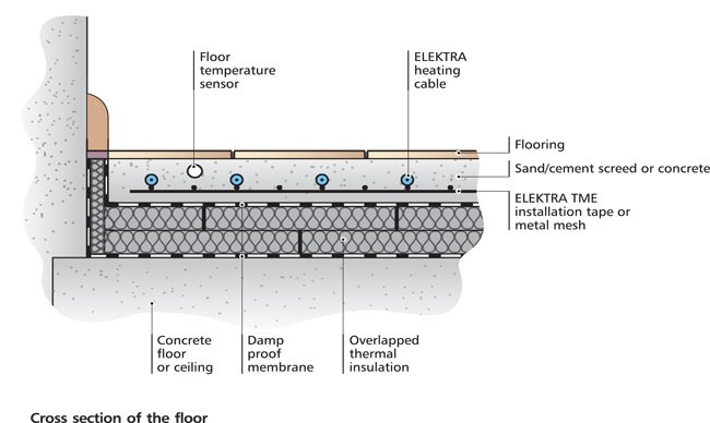 a cross section of a elektra heating cable aslong with tme installation  tape