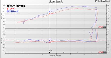 100% Throttle Dyno Graph