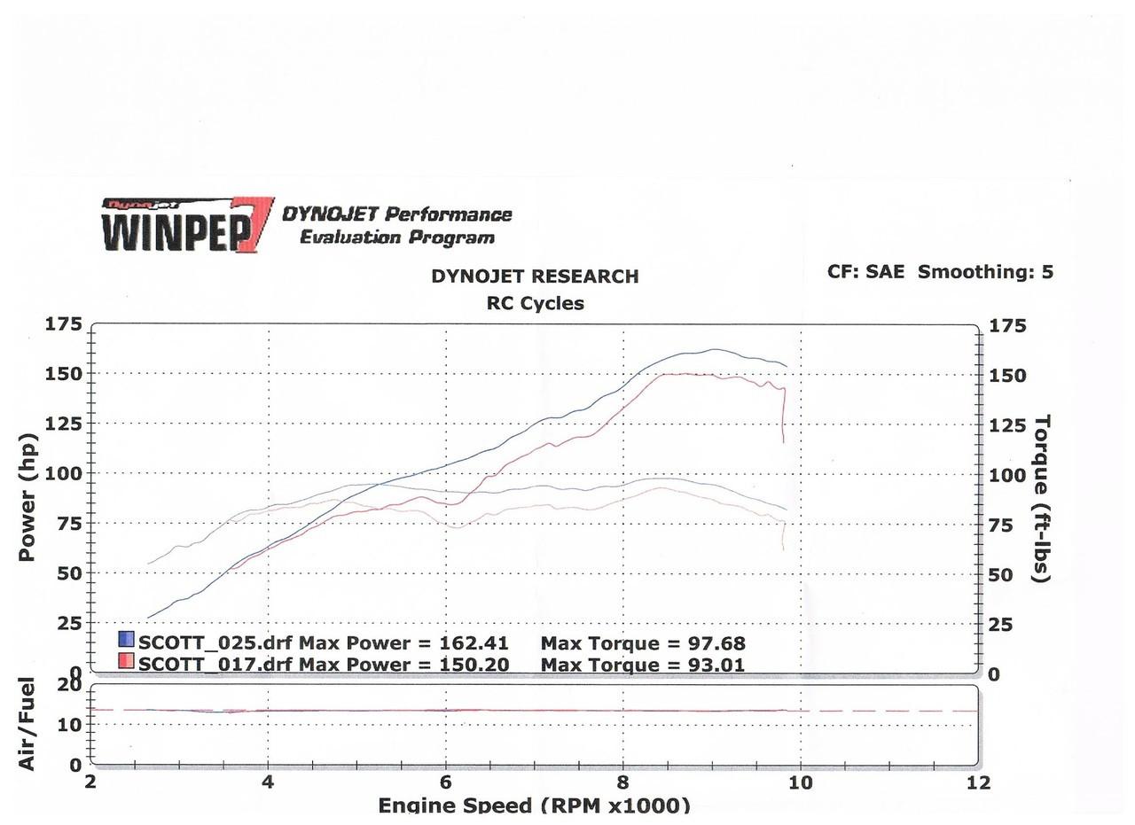 Super Duke 1290 (14-16)- Intake/De Cat/Open Muffler (Power Map)