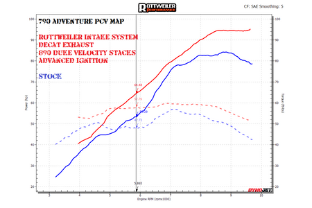 The red line is our RACE map with ADVANCED ignition trims.