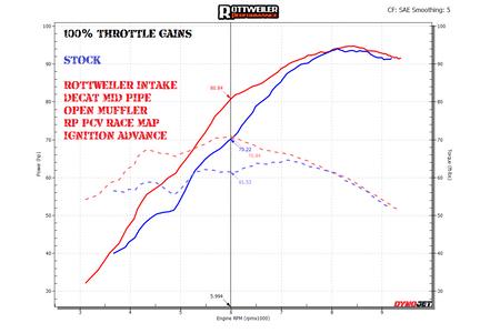 100% Throttle Gains / RACE MAP w IGN ADVANCE