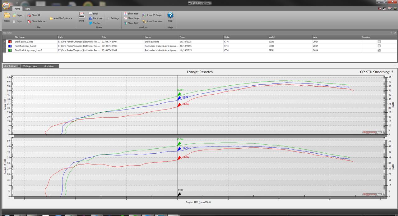 690 Enduro (07-17) - Intake/DeCat/Open Muffler (Power Map + Ignition  Advance)
