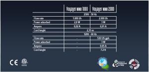 Sicce Voyager Nano (270 gph)