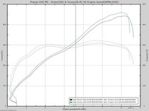 BMW E60 M5 & E63 M6  [ V10 ] Performance Tune