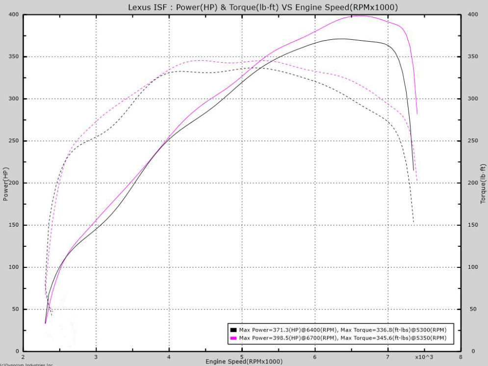 Lexus IS-F Performance ECU Tune - Tuning Tech FS