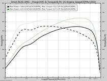 Performance Engine Tuning and Dyno Facility | Tuning Tech FS