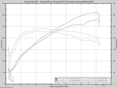 This is a graph with muffler, performance air filter combined with our custom tune.