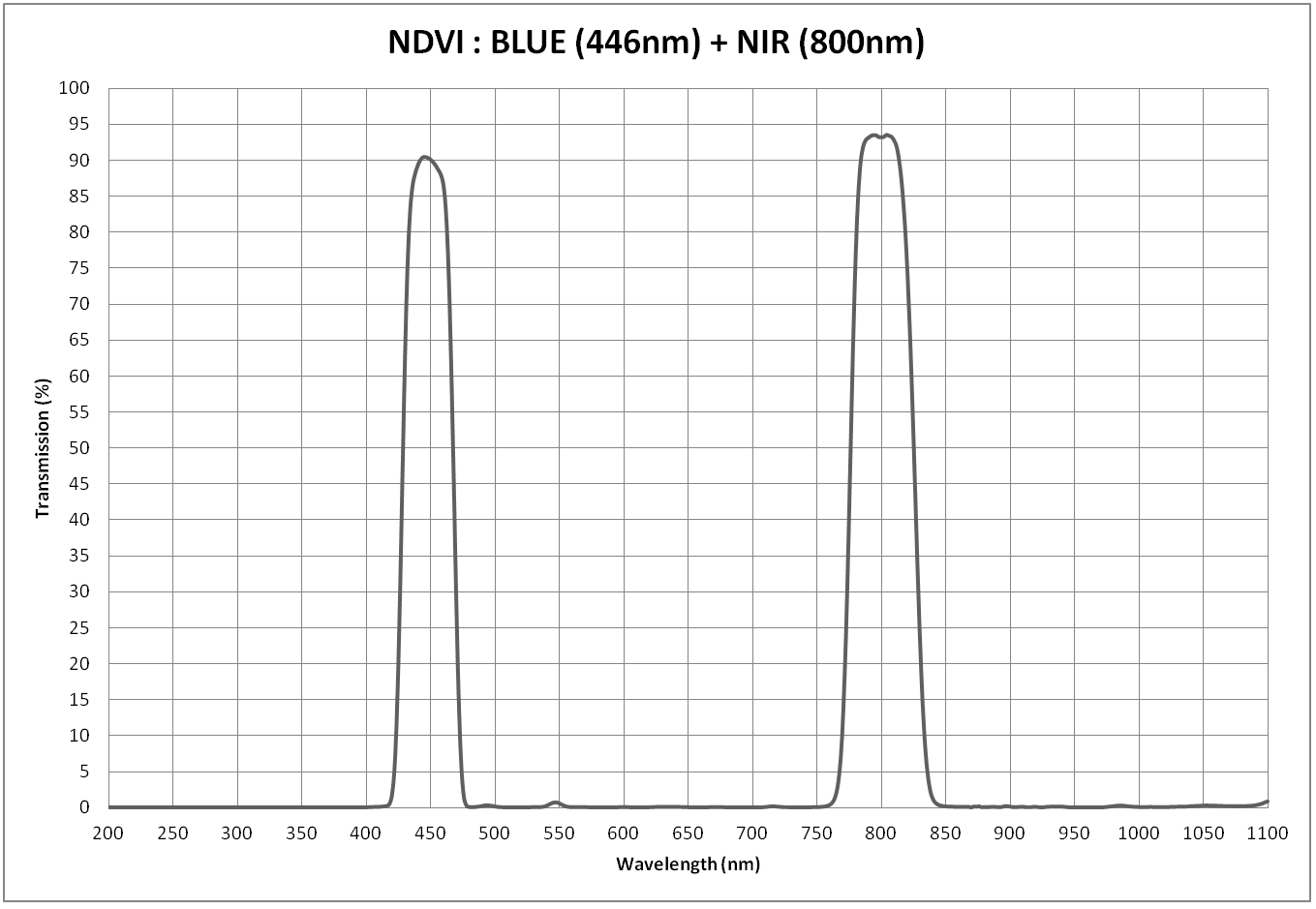 ndvi-blue-nir.jpg