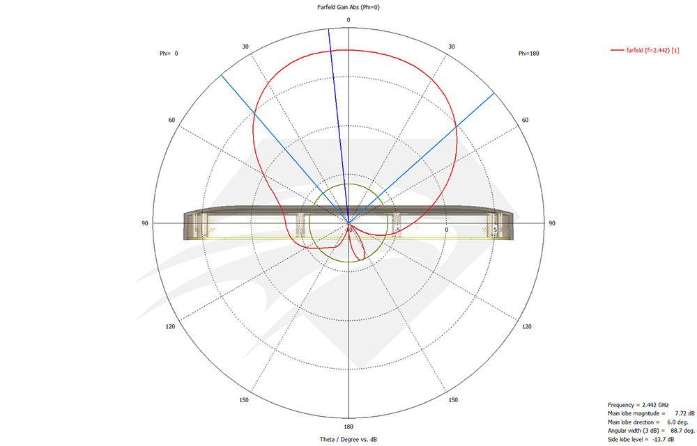 raptor-sr-for-dji-phantom-4-pro-2.4-ghz-port-1-port-2-radiation-pattern-azimuth1.png