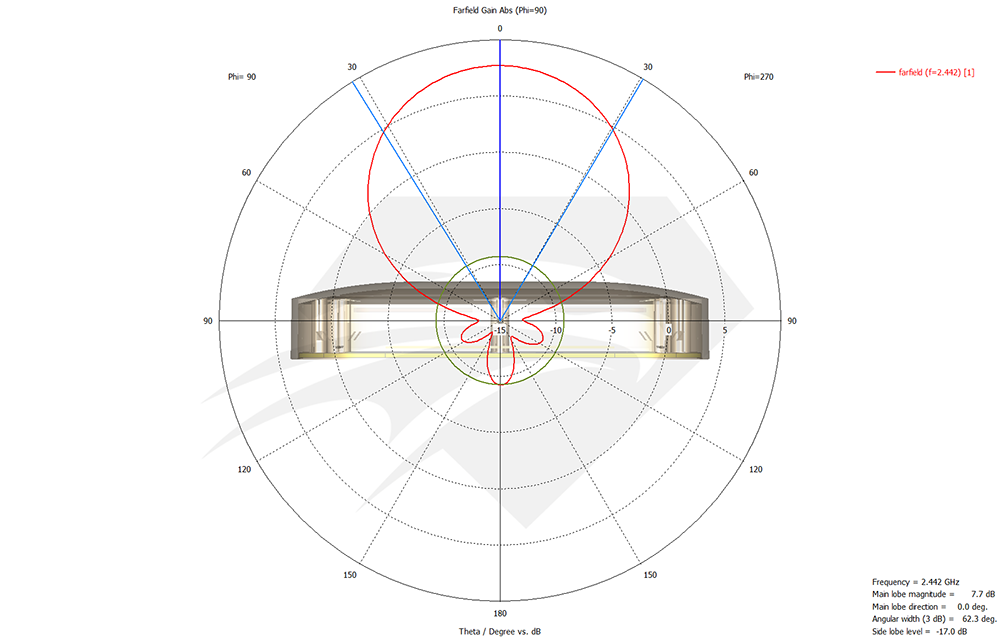 raptor-sr-for-dji-phantom-4-pro-2.4-ghz-port-1-port-2-radiation-pattern-elevation.png