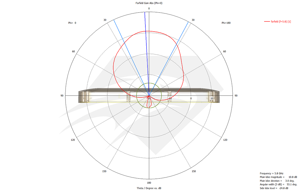 raptor-sr-for-dji-phantom-4-pro-5.8-ghz-port-1-port-2-radiation-pattern-azimuth.png