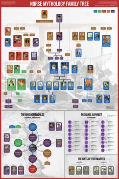 Norse Mythology Family Tree Poster