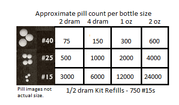 Pill Quantity Information