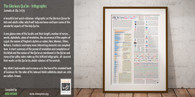 A1 Holy Qur'an Infographic Poster