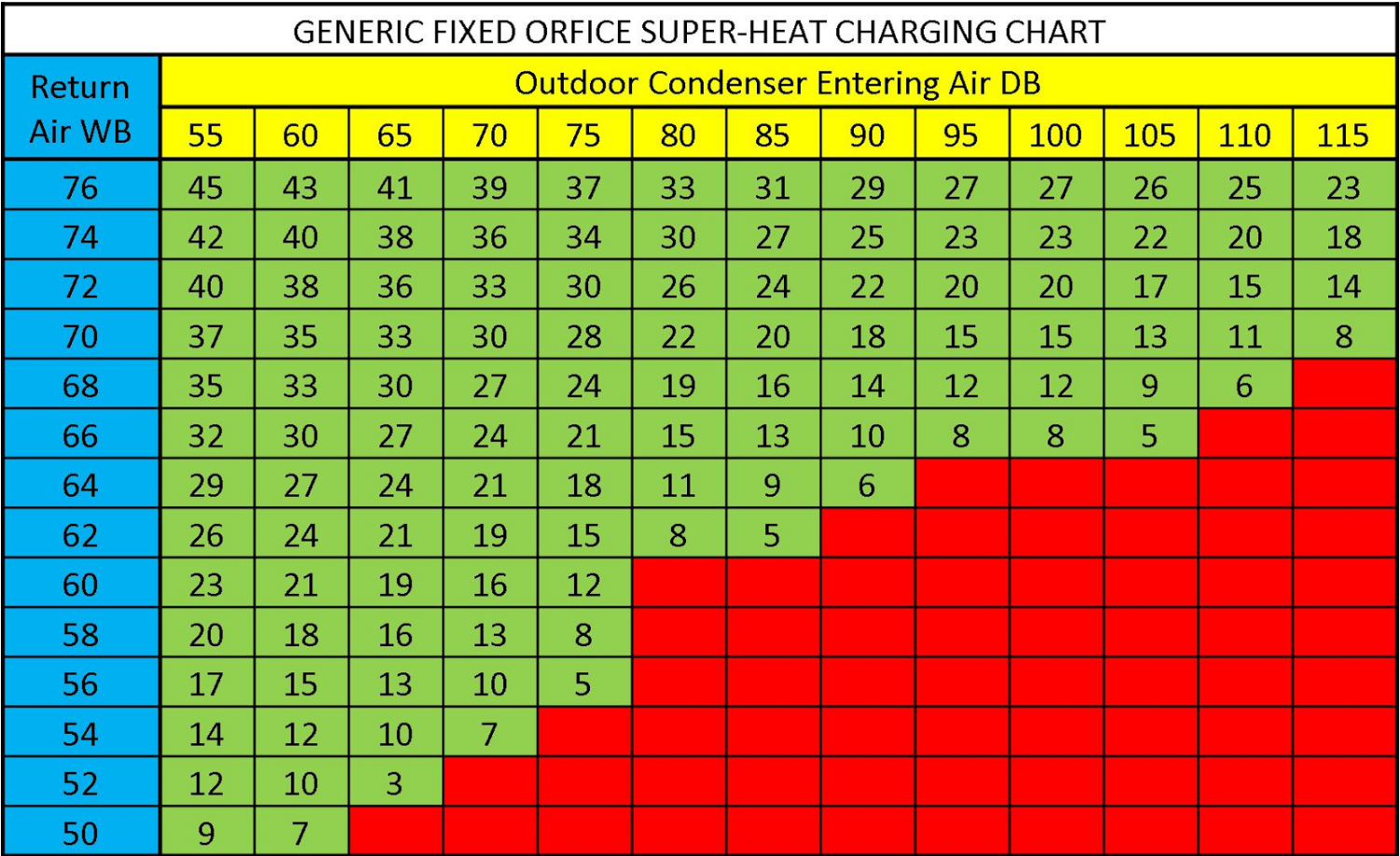 Charging Chart Example