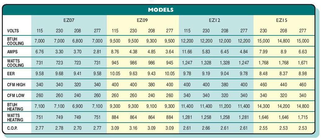 PTAC unit Data Sheet