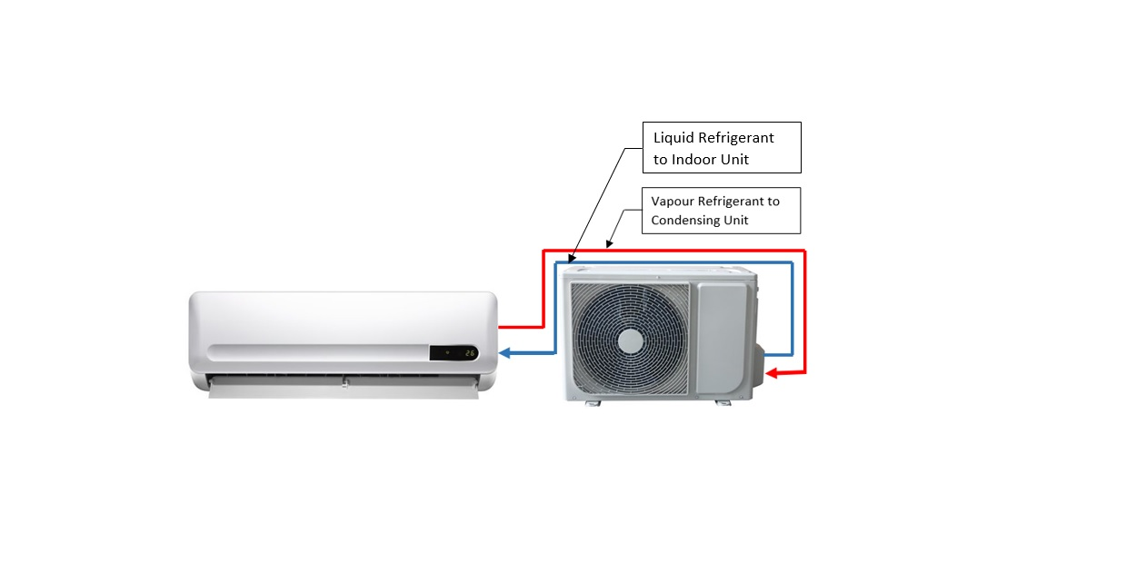 Split Air Conditioner, Indoor unit (Left), Outdoor unit (Right)