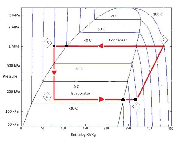 Examining High Suction Pressure HVAC BRAIN