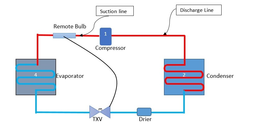 AC-Refrieration Cycle Main Components