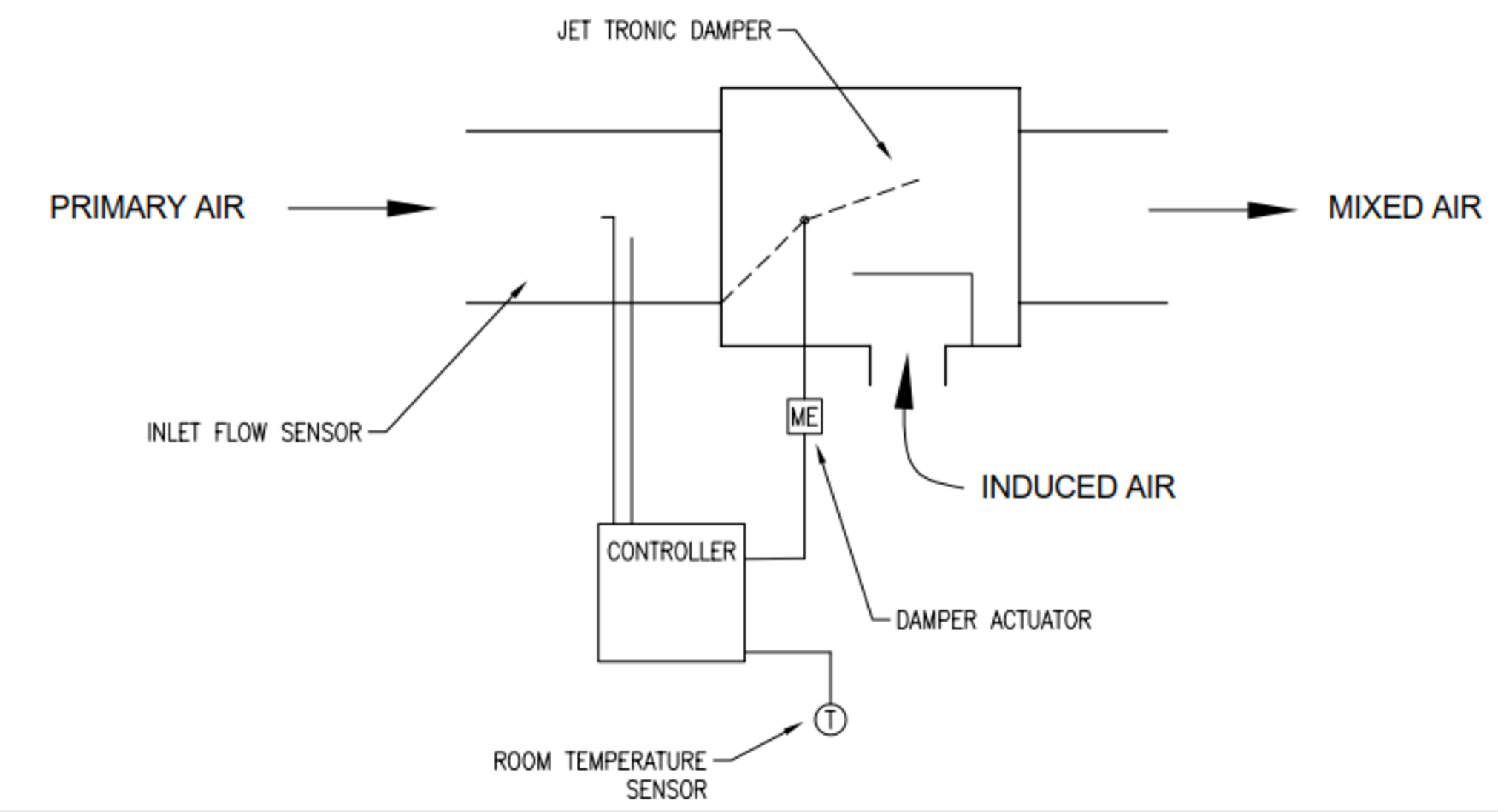 An Introduction To Induction Systems