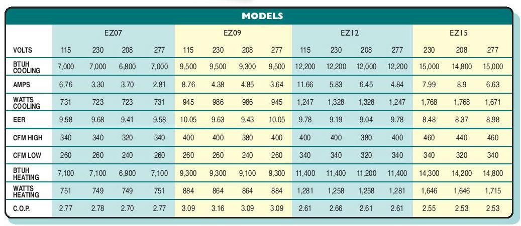 islandaire-ez-c7-models.jpg