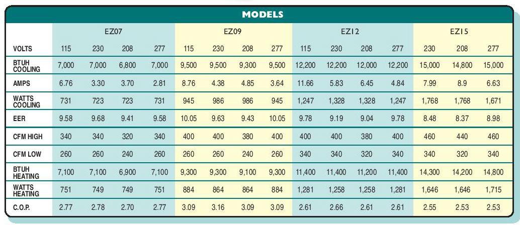 islandaire-ez-cx-models.jpg