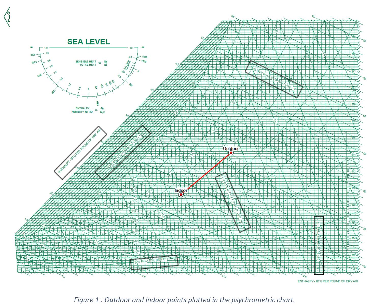 How do you calculate the heat (Btu/hr) in an airstream