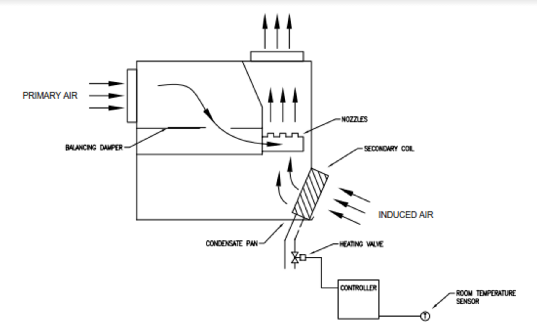 An Introduction To Induction Systems Hvac Brain