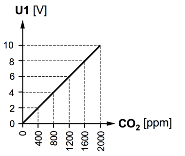 qpa2000 co2 diagram