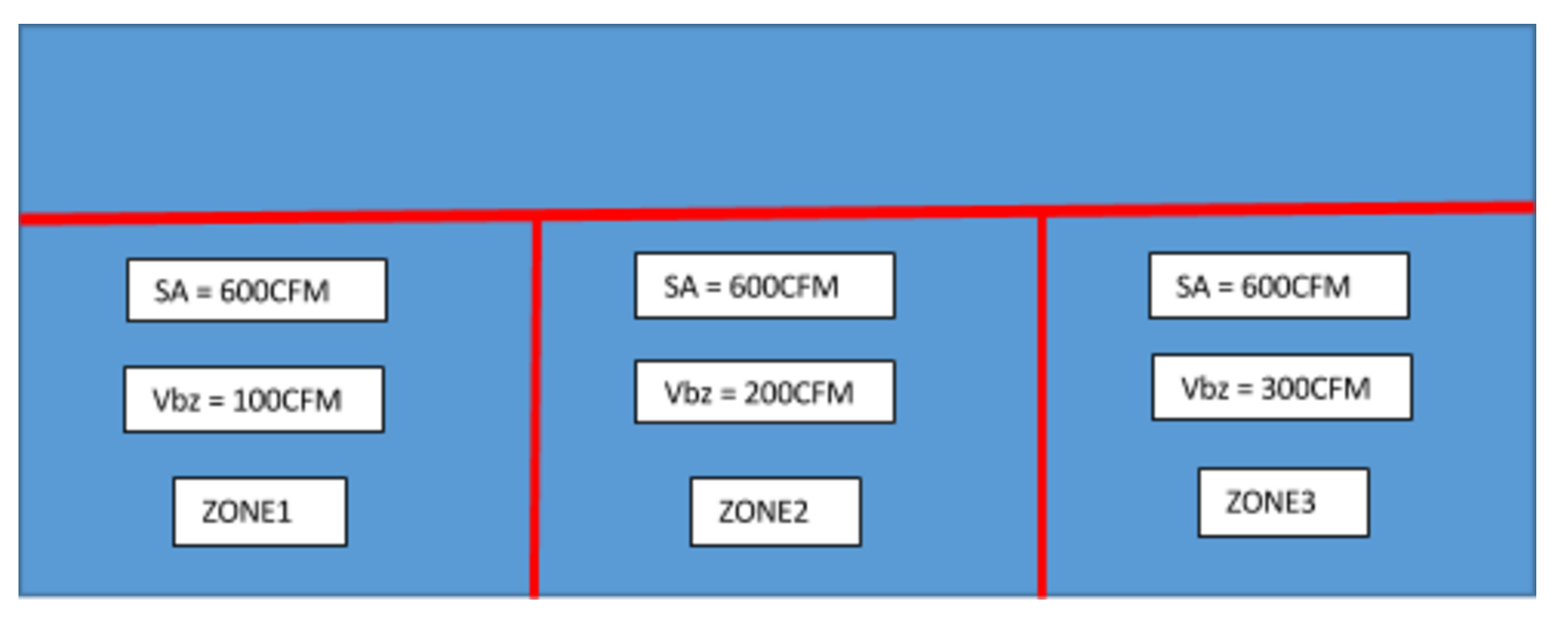 Simple 3-Zone System