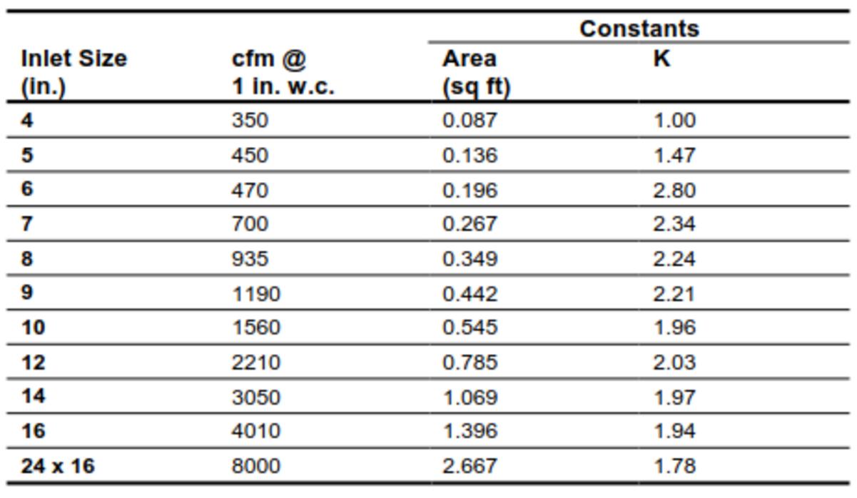 VAV Controller Flow Calculation Constants (Johnson Controls)