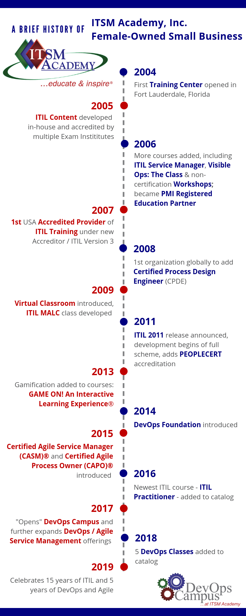 infograph-itsmacademyhistory.png