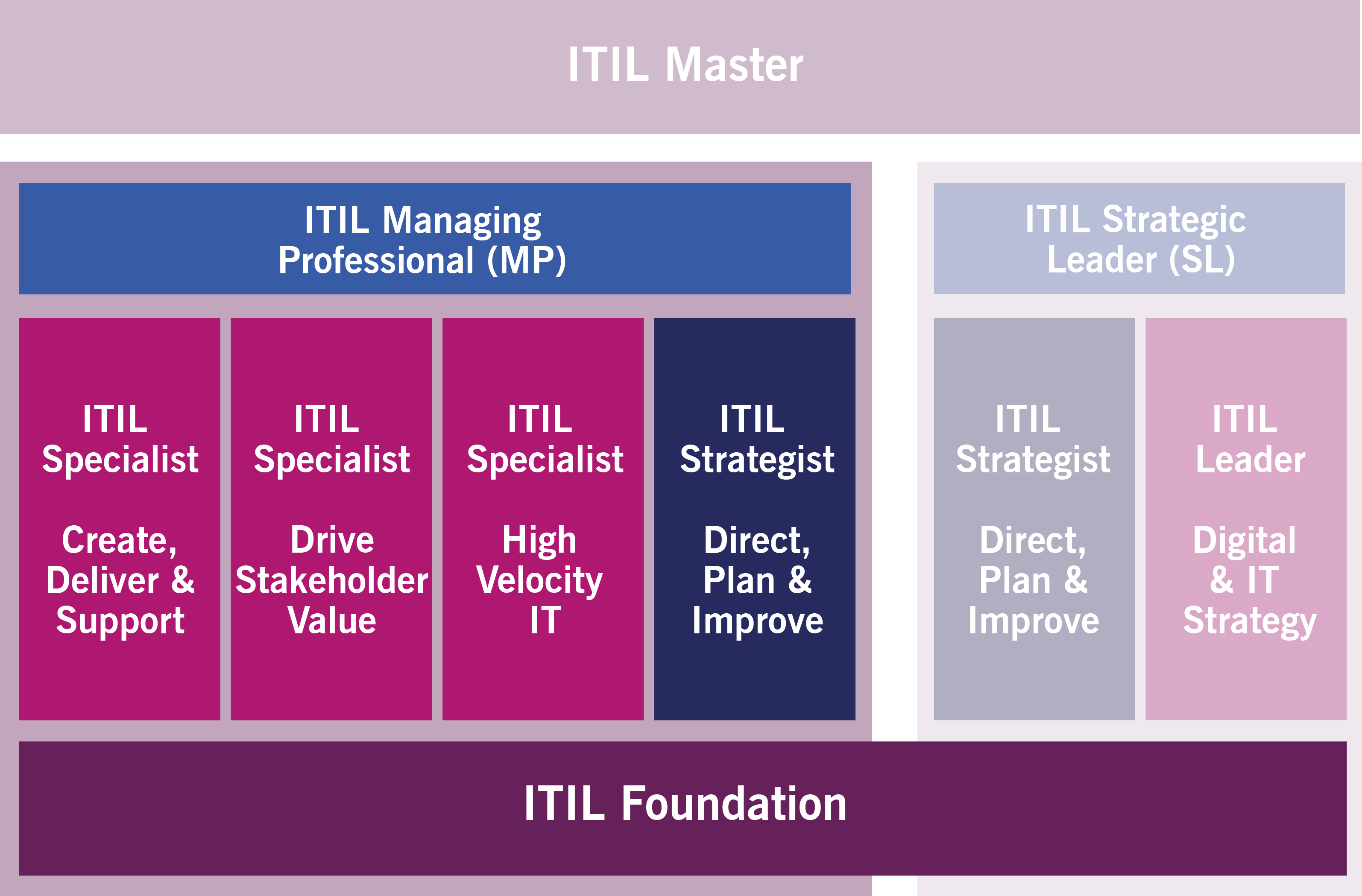 itil4-certification-scheme-itil-mp.png