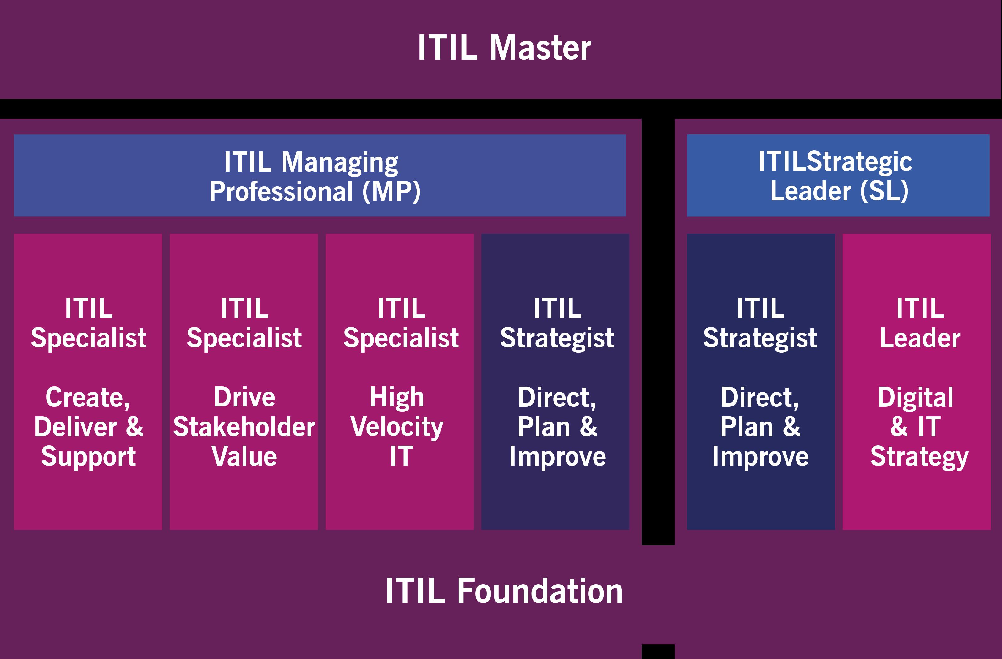 itil4-certification-scheme-itil-sl.png